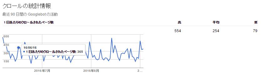 クロールの統計情報 googleのクロール頻度とアクセス数は関係ない話 i