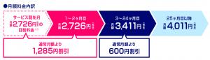 安い!WiMAX料金